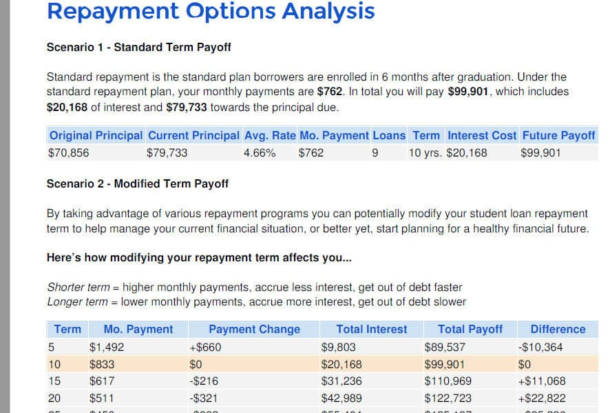 Student Loan repayment options as reported using Student Loan Hero tools