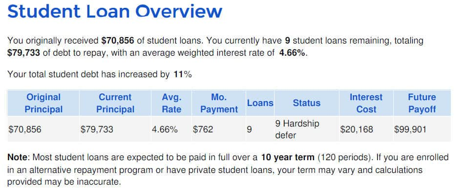 Overview of student loan debt borrowed as given using Student Loan Hero