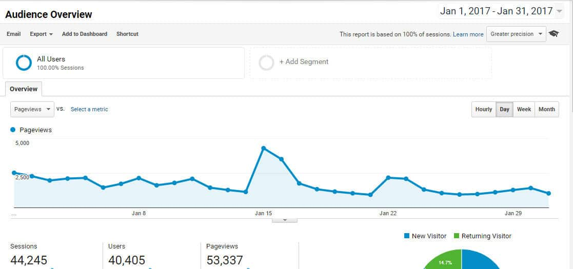 january pageviews